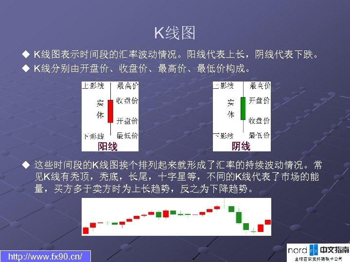 K线图 u K线图表示时间段的汇率波动情况。阳线代表上长,阴线代表下跌。 u K线分别由开盘价、收盘价、最高价、最低价构成。 u 这些时间段的K线图挨个排列起来就形成了汇率的持续波动情况。常 见K线有秃顶,秃底,长尾,十字星等,不同的K线代表了市场的能 量,买方多于卖方时为上长趋势,反之为下降趋势。 http: //www. fx 90. cn/