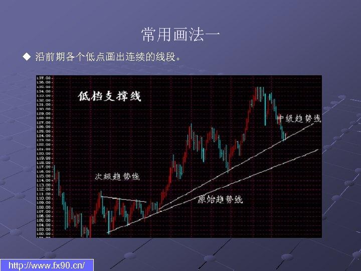 常用画法一 u 沿前期各个低点画出连续的线段。 http: //www. fx 90. cn/