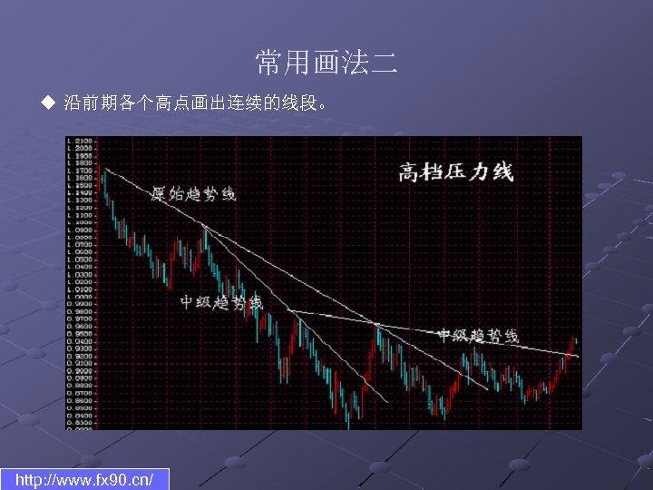 常用画法二 u 沿前期各个高点画出连续的线段。 http: //www. fx 90. cn/