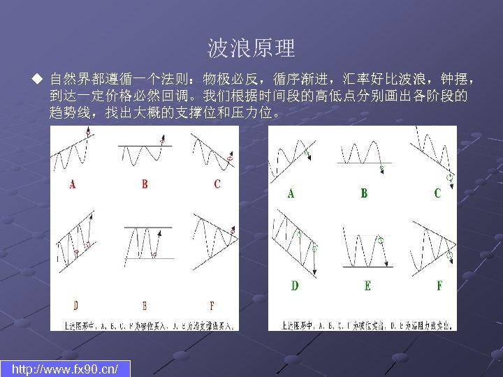 波浪原理 u 自然界都遵循一个法则:物极必反,循序渐进,汇率好比波浪,钟摆, 到达一定价格必然回调。我们根据时间段的高低点分别画出各阶段的 趋势线,找出大概的支撑位和压力位。 http: //www. fx 90. cn/