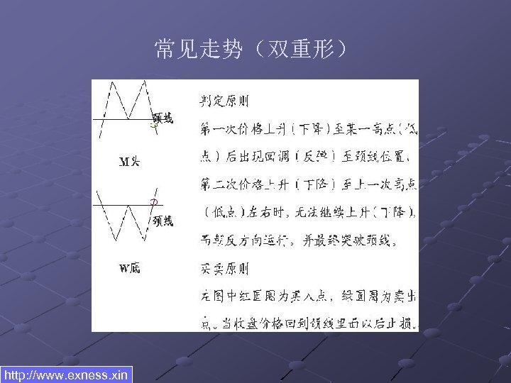 常见走势(双重形) http: //www. exness. xin
