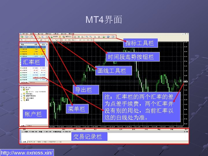 MT 4界面 指标 具栏 时间段走势按钮栏 汇率栏 画线 具栏 导出栏 帐户栏 菜单栏 交易记录栏 http: //www.