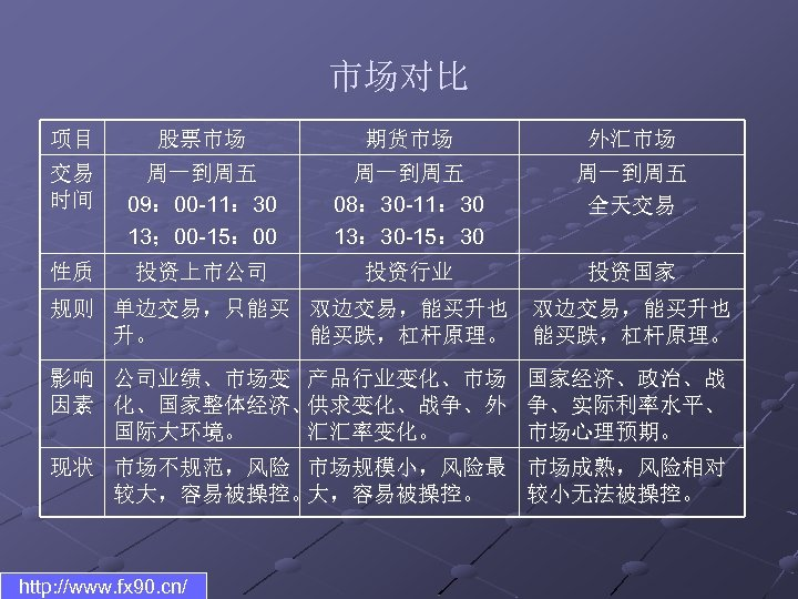 市场对比 项目 股票市场 期货市场 外汇市场 交易 时间 周一到周五 09: 00 -11: 30 13; 00
