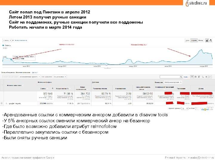 Сайт попал под Пингвин в апреле 2012 Летом 2013 получил ручные санкции Сайт на