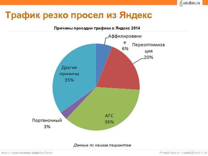 Трафик резко просел из Яндекс Причины просадки трафика в Яндекс 2014 Данные по нашим