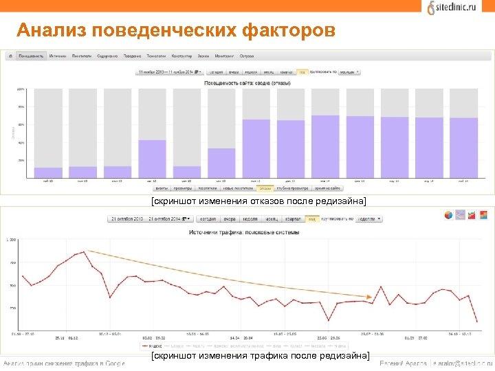 Анализ поведенческих факторов [скриншот изменения отказов после редизайна] [скриншот изменения трафика после редизайна]