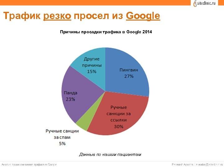 Трафик резко просел из Google Причины просадки трафика в Google 2014 Данные по нашим
