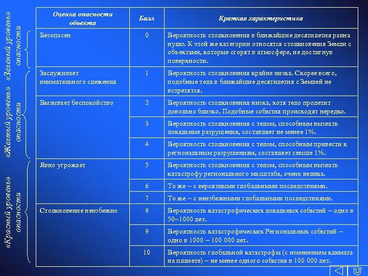 «Желтый уровень» «Зеленый уровень» опасности Оценка опасности объекта Балл Краткая характеристика Безопасен 0