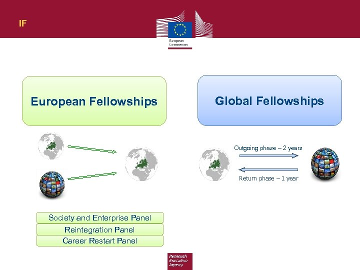 IF European Fellowships Global Fellowships Outgoing phase – 2 years Return phase – 1