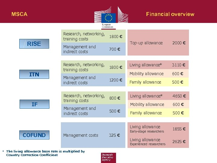 MSCA Financial overview Research, networking, training costs 1800 € Management and indirect costs 700