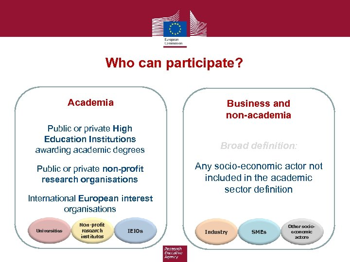 Who can participate? Academia Business and non-academia Public or private High Education Institutions awarding
