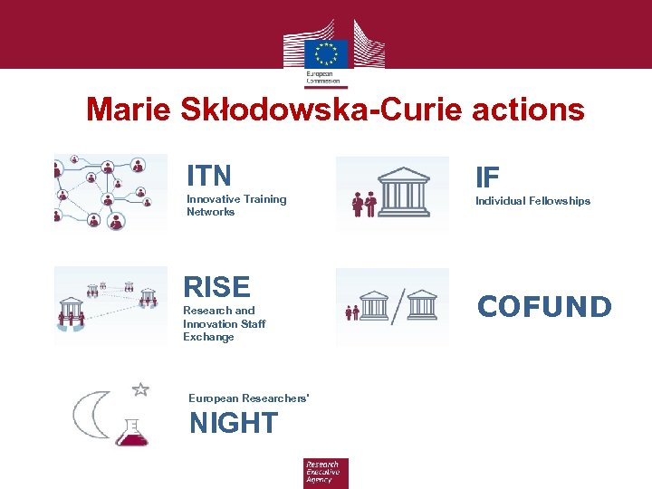Marie Skłodowska-Curie actions ITN Innovative Training Networks RISE Research and Innovation Staff Exchange European