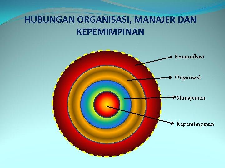 HUBUNGAN ORGANISASI, MANAJER DAN KEPEMIMPINAN Komunikasi Organisasi Manajemen Kepemimpinan