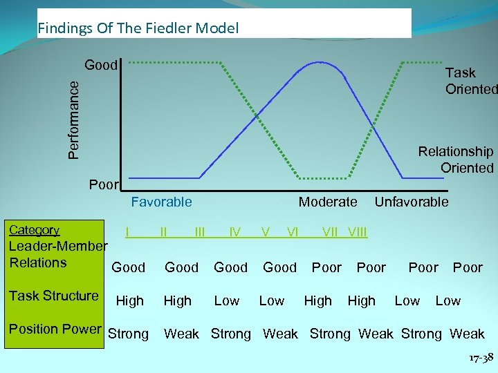 Findings Of The Fiedler Model Good Performance Task Oriented Relationship Oriented Poor Favorable Category