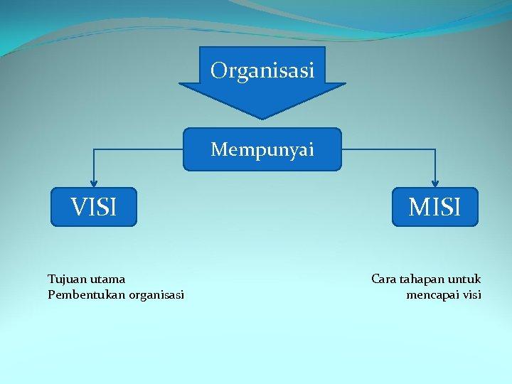 Organisasi Mempunyai VISI Tujuan utama Pembentukan organisasi MISI Cara tahapan untuk mencapai visi