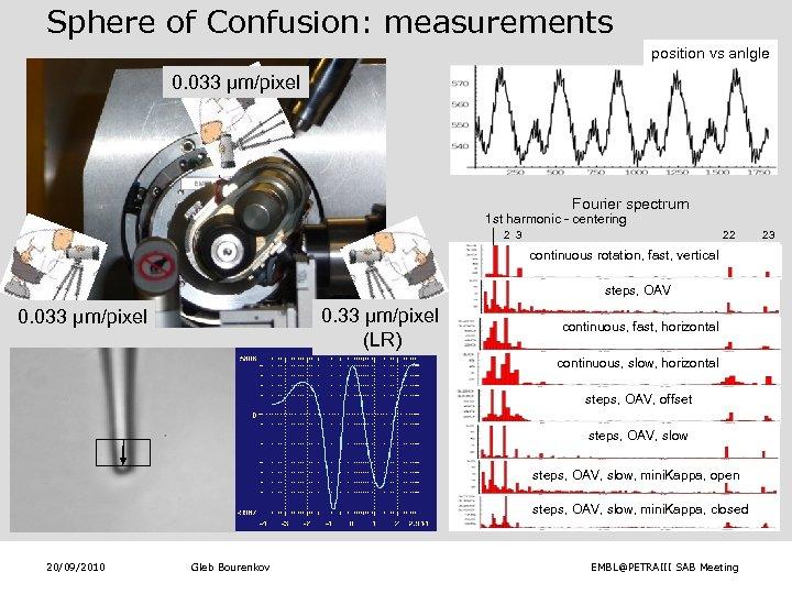 Sphere of Confusion: measurements position vs anlgle 0. 033 µm/pixel Fourier spectrum 1 st