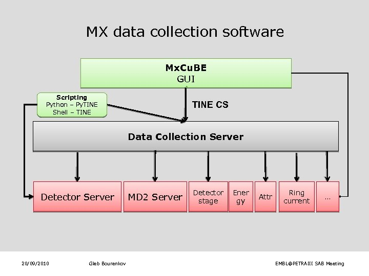 MX data collection software Mx. Cu. BE GUI Scripting Python – Py. TINE Shell
