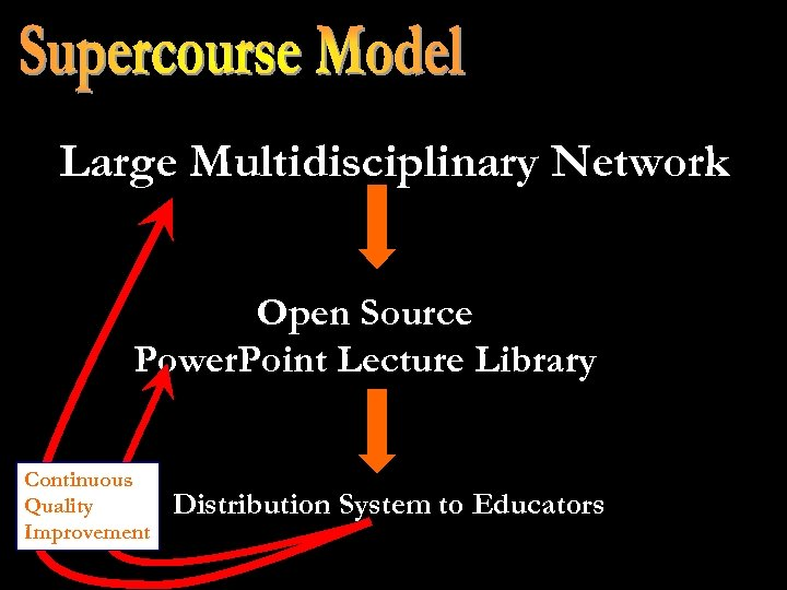 Large Multidisciplinary Network Open Source Power. Point Lecture Library Continuous Quality Improvement Distribution System