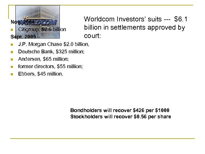 Worldcom Investors' suits --- $6. 1 Nov. 2004 – billion in settlements approved by