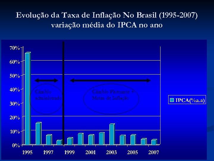 Evolução da Taxa de Inflação No Brasil (1995 -2007) variação média do IPCA no