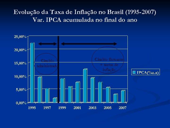 Evolução da Taxa de Inflação no Brasil (1995 -2007) Var. IPCA acumulada no final