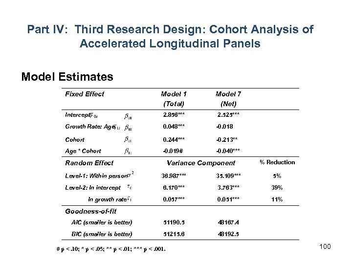 Part IV: Third Research Design: Cohort Analysis of Accelerated Longitudinal Panels Model Estimates Fixed