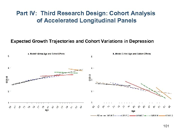 Part IV: Third Research Design: Cohort Analysis of Accelerated Longitudinal Panels Expected Growth Trajectories
