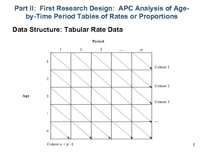 Part II: First Research Design: APC Analysis of Ageby-Time Period Tables of Rates or
