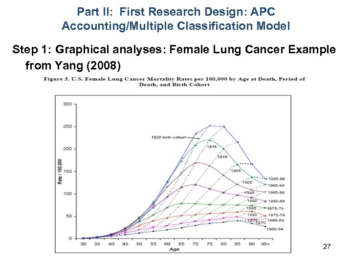 Part II: First Research Design: APC Accounting/Multiple Classification Model Step 1: Graphical analyses: Female