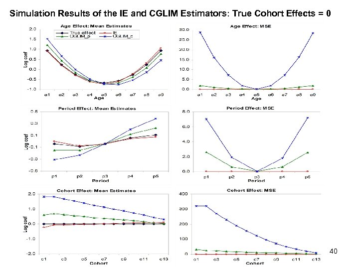 Simulation Results of the IE and CGLIM Estimators: True Cohort Effects = 0 40