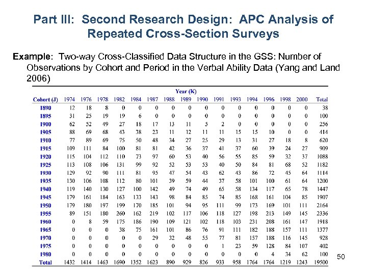 Part III: Second Research Design: APC Analysis of Repeated Cross-Section Surveys Example: Two-way Cross-Classified