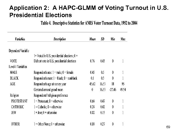 Application 2: A HAPC-GLMM of Voting Turnout in U. S. Presidential Elections 69