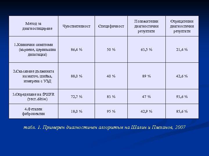 Чувствителност Специфичност Положителни диагностични резултати 1. Клинични симптоми (кървене, цервикална дилатация) 86, 4 %