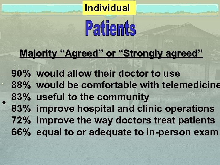 "Individual Majority ""Agreed"" or ""Strongly agreed"" 90% would allow their doctor to use 88%"