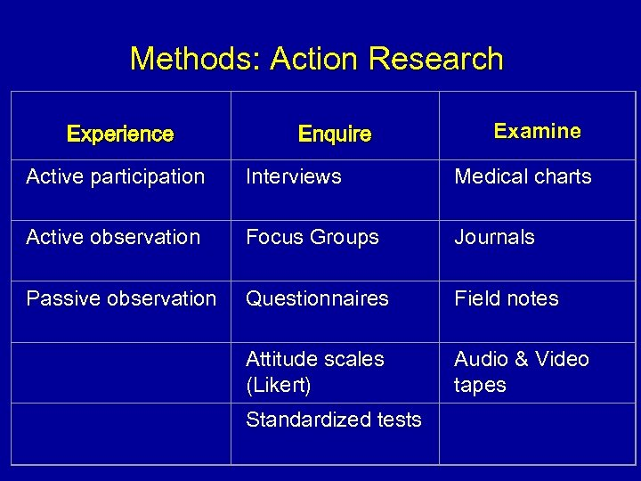 Methods: Action Research Experience Enquire Examine Active participation Interviews Medical charts Active observation Focus
