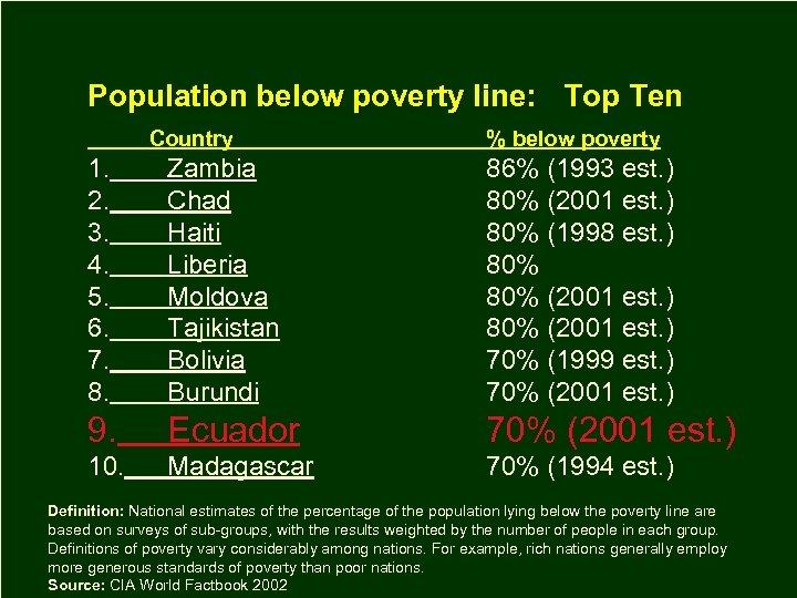 Population below poverty line: Top Ten Country % below poverty 1. 2. 3. 4.
