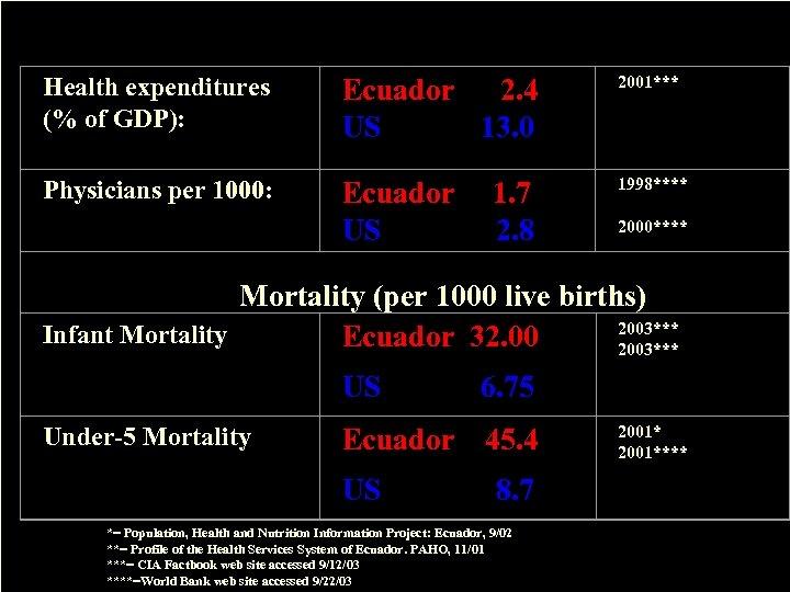 Health expenditures (% of GDP): Ecuador 2. 4 US 13. 0 2001*** Physicians per