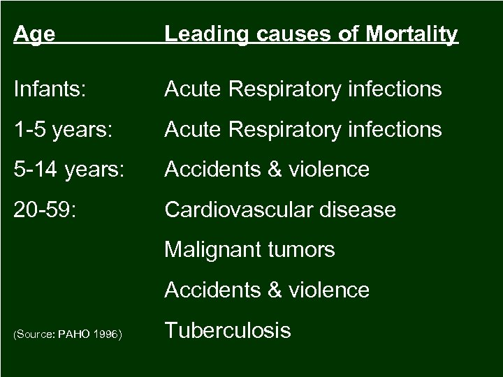 Age Leading causes of Mortality Infants: Acute Respiratory infections 1 -5 years: Acute Respiratory