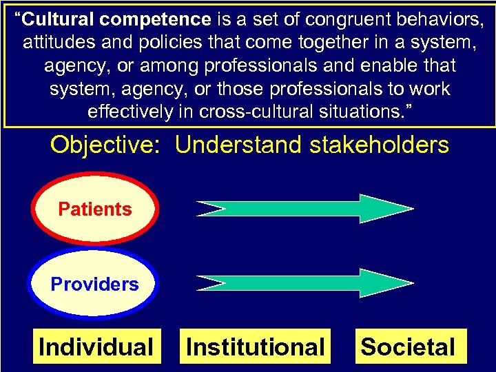 """Cultural competence is a set of congruent behaviors, attitudes and policies that come together"