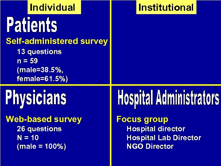 Individual Institutional Self-administered survey 13 questions n = 59 (male=38. 5%, female=61. 5%) Web-based