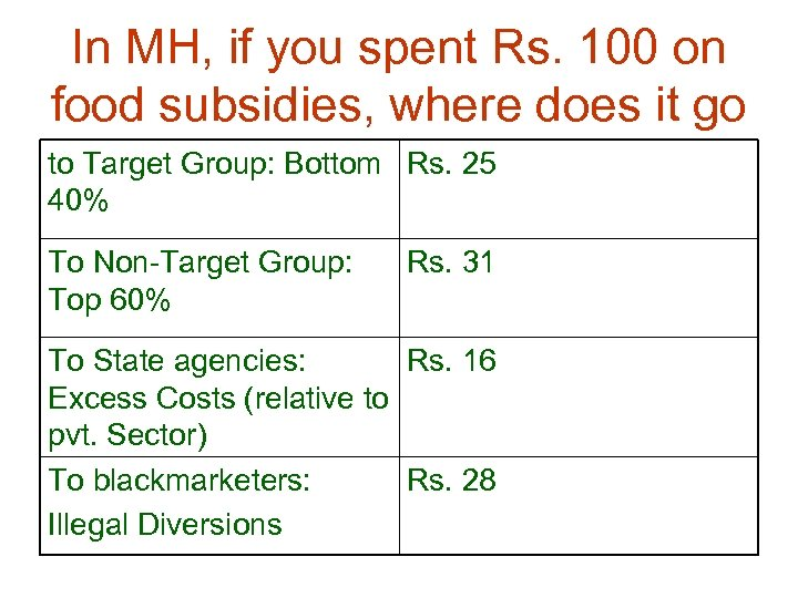 In MH, if you spent Rs. 100 on food subsidies, where does it go