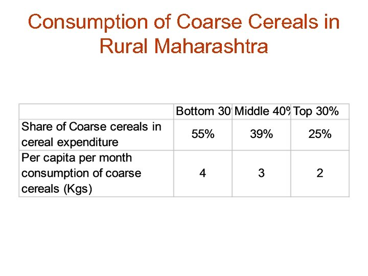 Consumption of Coarse Cereals in Rural Maharashtra