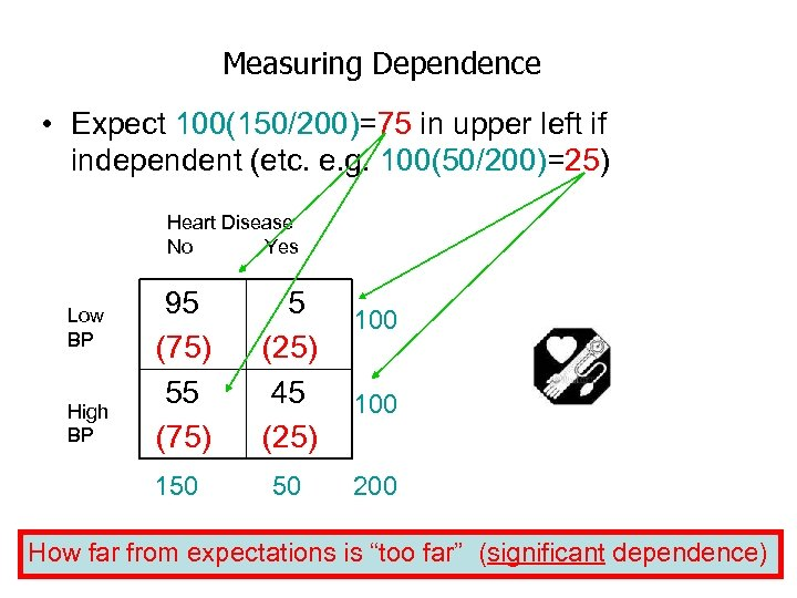 Measuring Dependence • Expect 100(150/200)=75 in upper left if independent (etc. e. g. 100(50/200)=25)