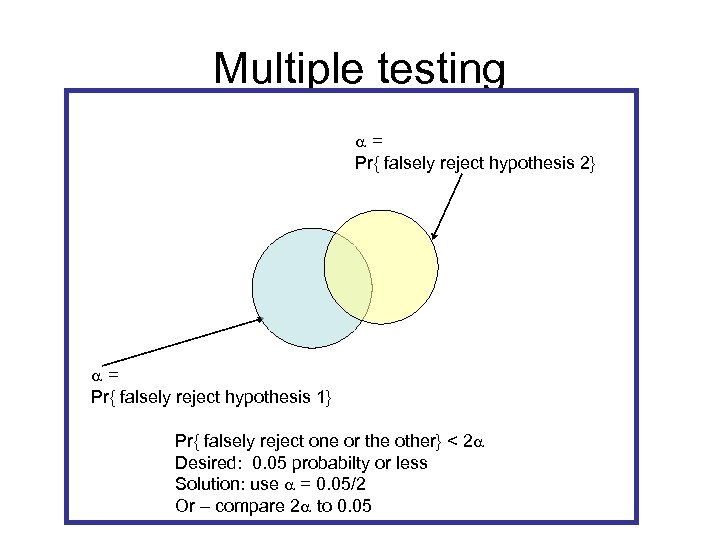 Multiple testing a= Pr{ falsely reject hypothesis 2} a= Pr{ falsely reject hypothesis 1}