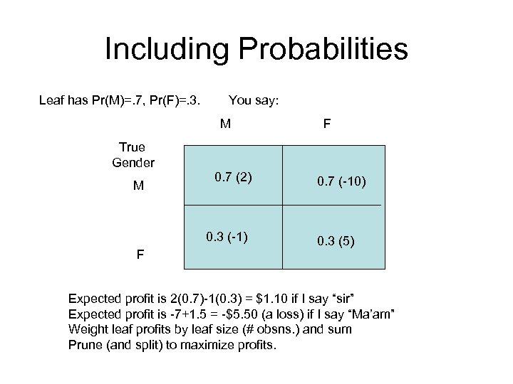 Including Probabilities Leaf has Pr(M)=. 7, Pr(F)=. 3. You say: M F True Gender