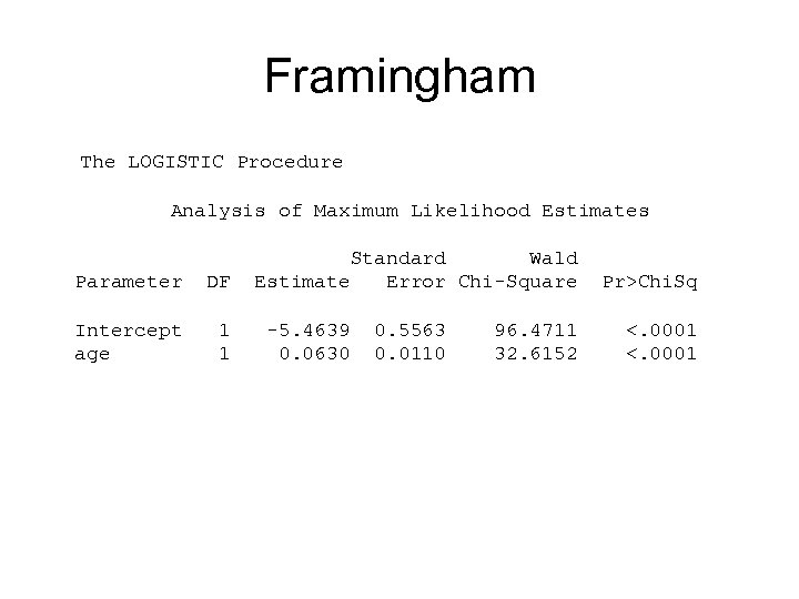 Framingham The LOGISTIC Procedure Analysis of Maximum Likelihood Estimates Parameter DF Intercept age 1