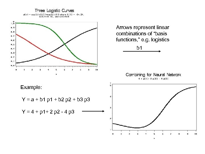 """Arrows represent linear combinations of """"basis functions, """" e. g. logistics b 1 Example:"""