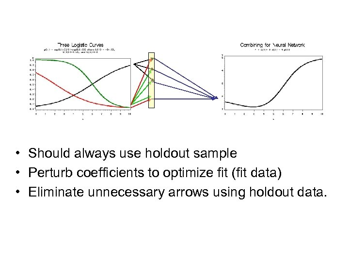 • Should always use holdout sample • Perturb coefficients to optimize fit (fit