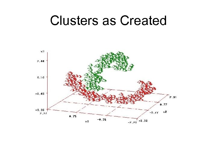 Clusters as Created