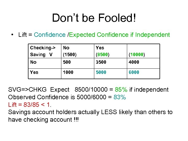 Don't be Fooled! • Lift = Confidence /Expected Confidence if Independent Checking-> Saving V